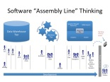 Software Assembly Line