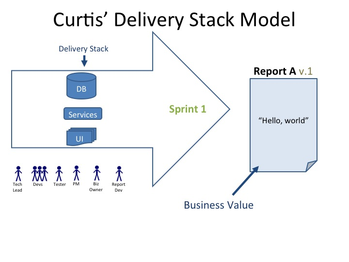 Curtis' IT Delivery Stack